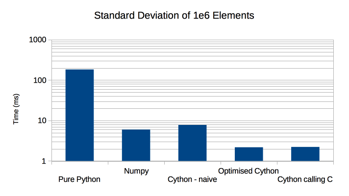 The Performance of Python, Cython and C on a Vector — Cython